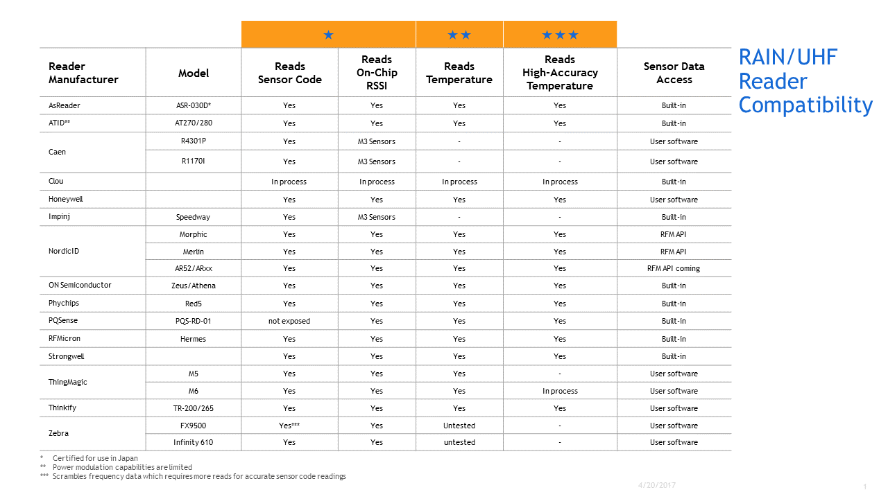Reader Compatibility Table